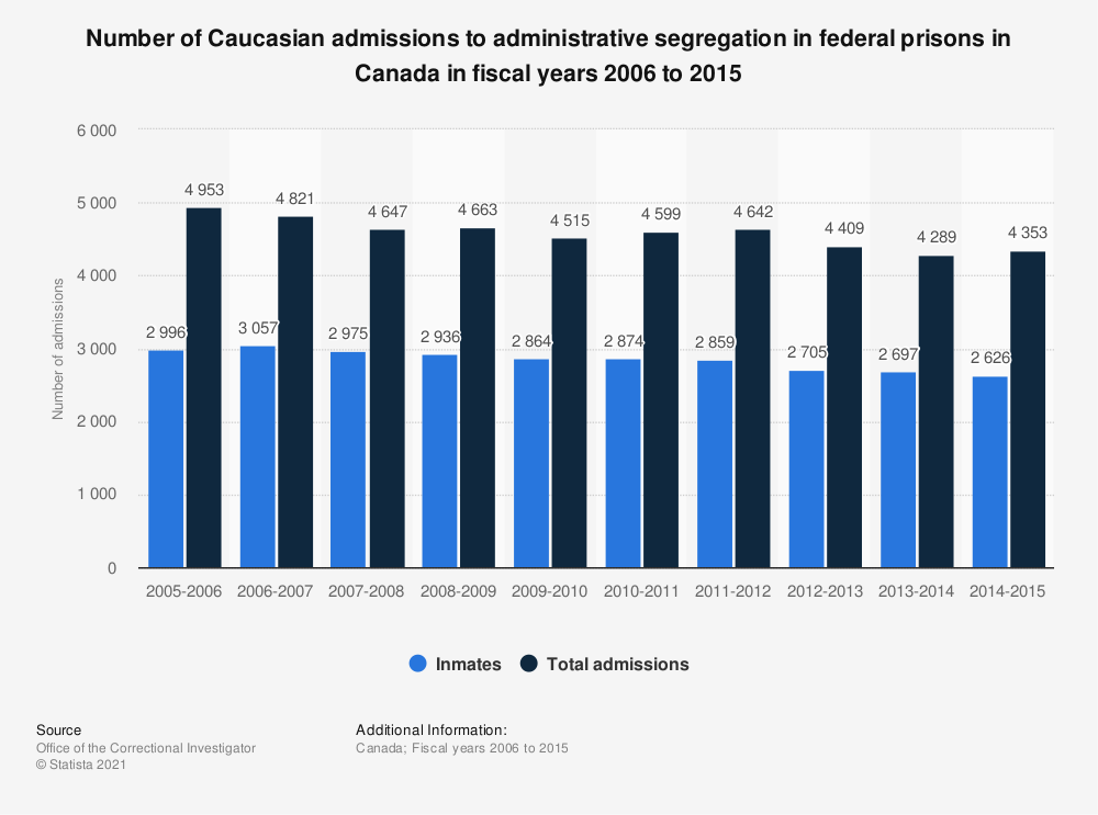 Statistic: Number of Caucasian admissions to administrative segregation in federal prisons in Canada in fiscal years 2006 to 2015 | Statista