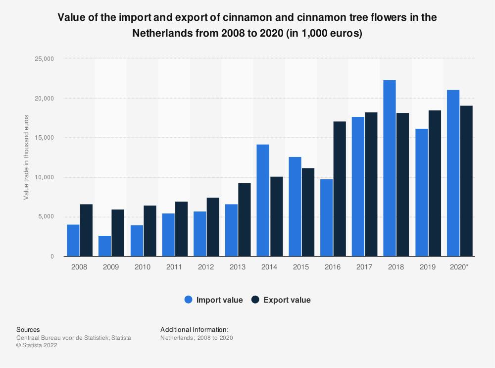 Statistic: Value of the import and export of cinnamon and cinnamon tree flowers in the Netherlands from 2008 to 2019 (in 1,000 euros) | Statista