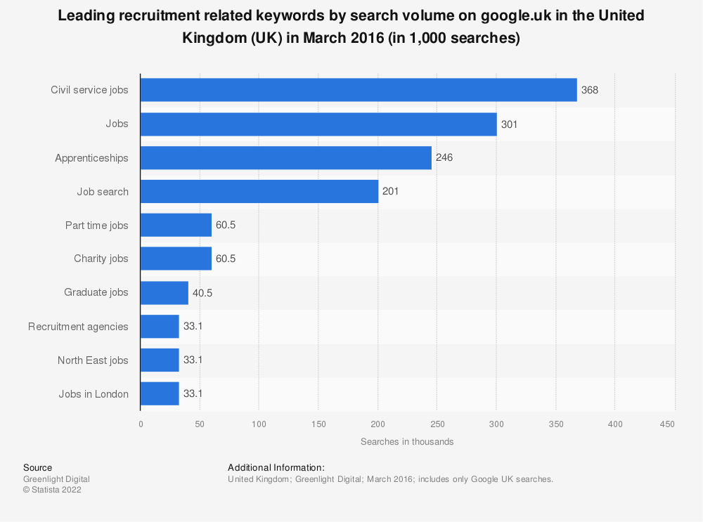 Statistic: Leading recruitment related keywords by search volume on google.uk in the United Kingdom (UK) in March 2016 (in 1,000 searches) | Statista