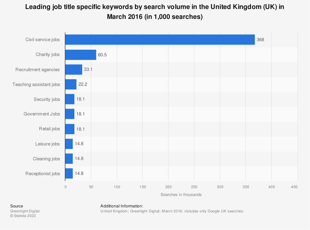 Statistic: Leading job title specific keywords by search volume in the United Kingdom (UK) in March 2016 (in 1,000 searches) | Statista