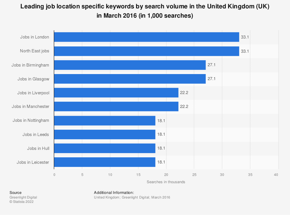 Statistic: Leading job location specific keywords by search volume in the United Kingdom (UK) in March 2016 (in 1,000 searches) | Statista
