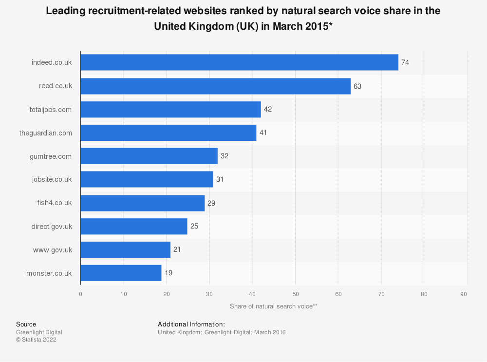 Statistic: Leading recruitment-related websites ranked by natural search voice share in the United Kingdom (UK) in March 2015* | Statista