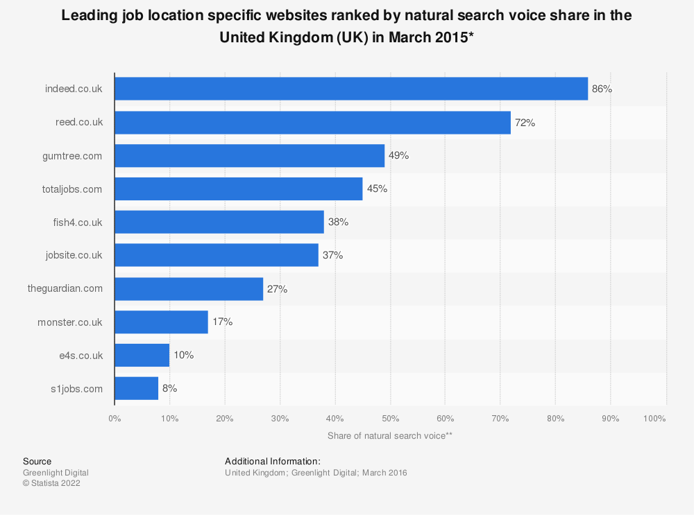 Statistic: Leading job location specific websites ranked by natural search voice share in the United Kingdom (UK) in March 2015* | Statista