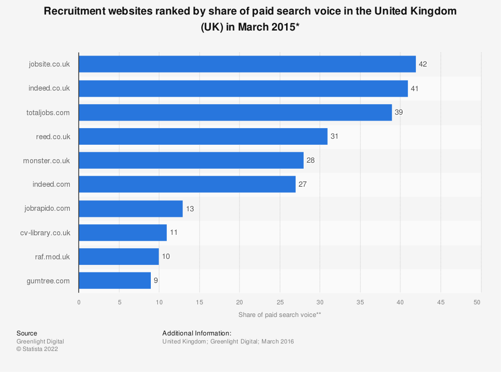 Statistic: Recruitment websites ranked by share of paid search voice in the United Kingdom (UK) in March 2015* | Statista
