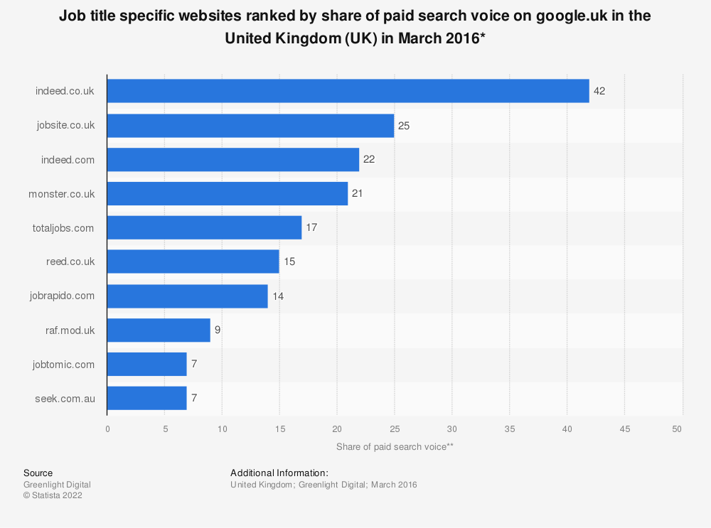 Statistic: Job title specific websites ranked by share of paid search voice on google.uk in the United Kingdom (UK) in March 2016* | Statista