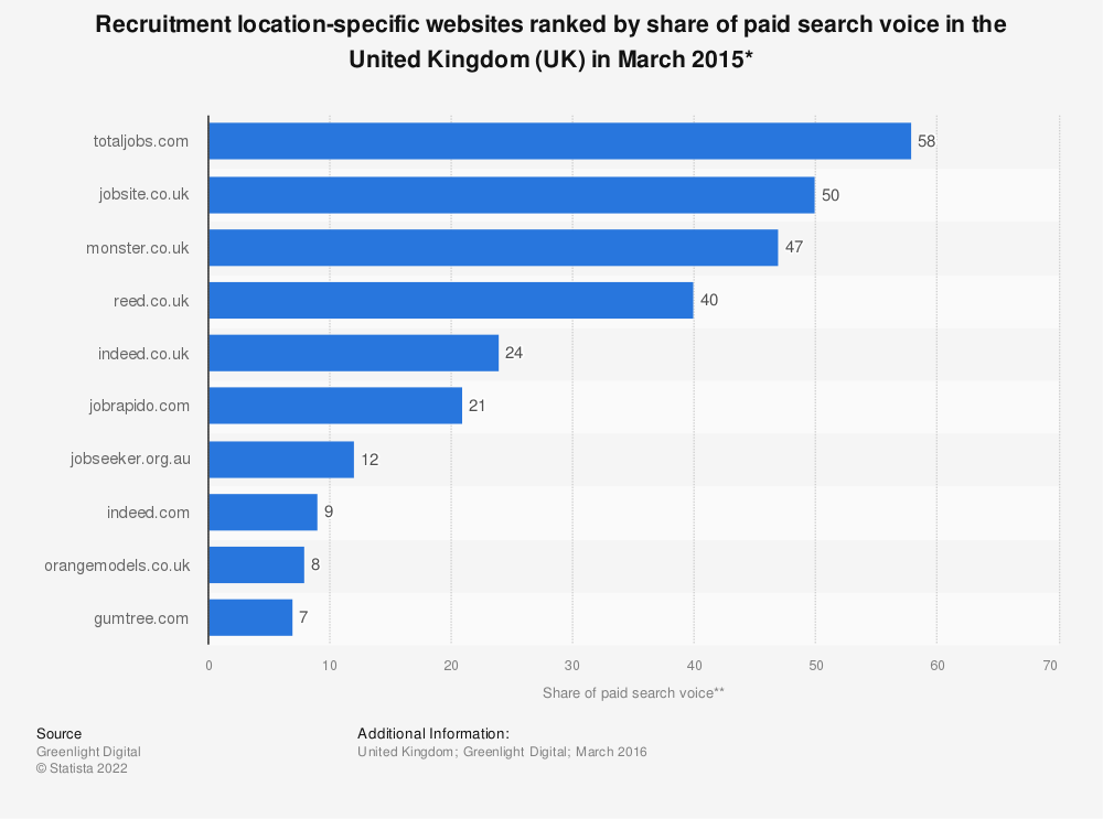 Statistic: Recruitment location-specific websites ranked by share of paid search voice in the United Kingdom (UK) in March 2015* | Statista