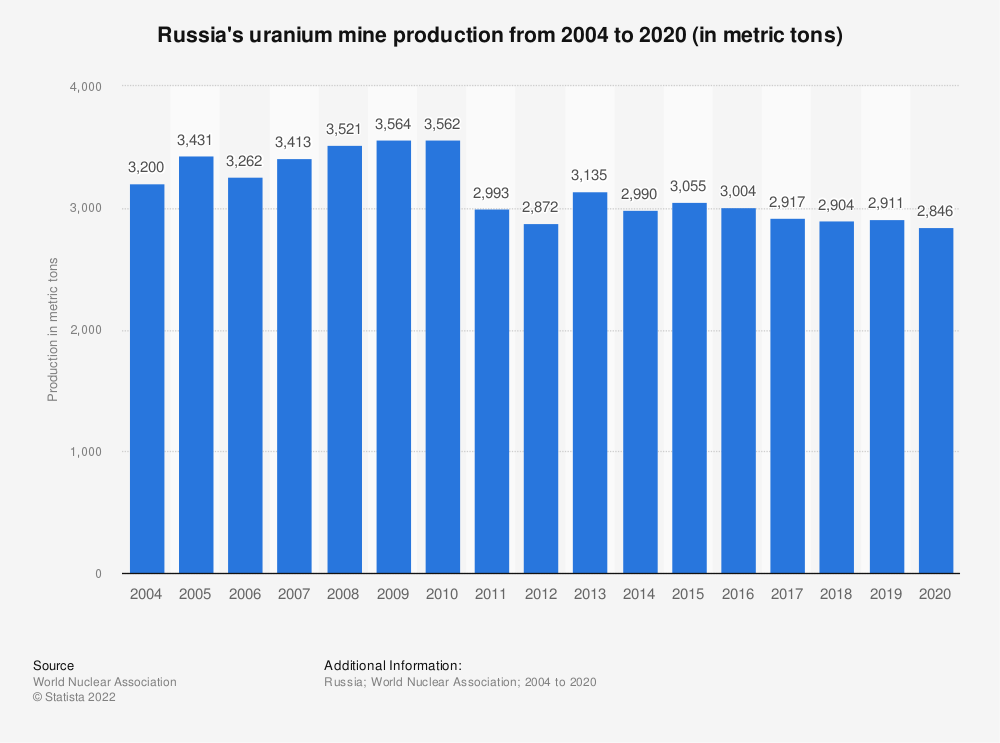 Statistic: Russia's uranium mine production from 2004 to 2018 (in metric tons) | Statista