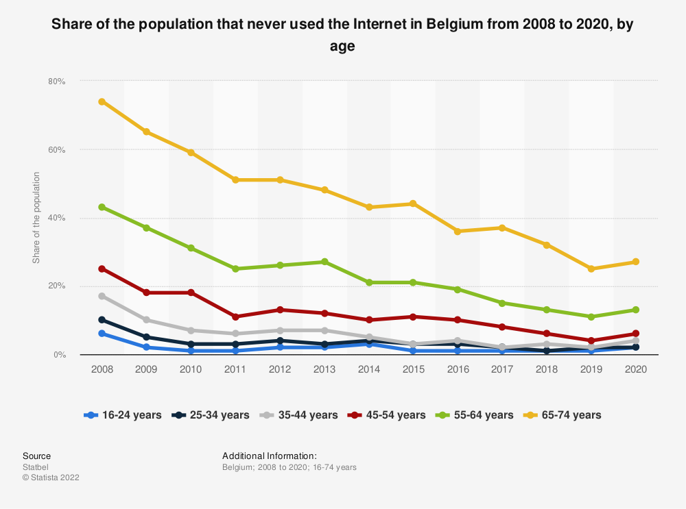Statistic: Share of the population that never used the Internet in Belgium from 2008 to 2018, by age | Statista