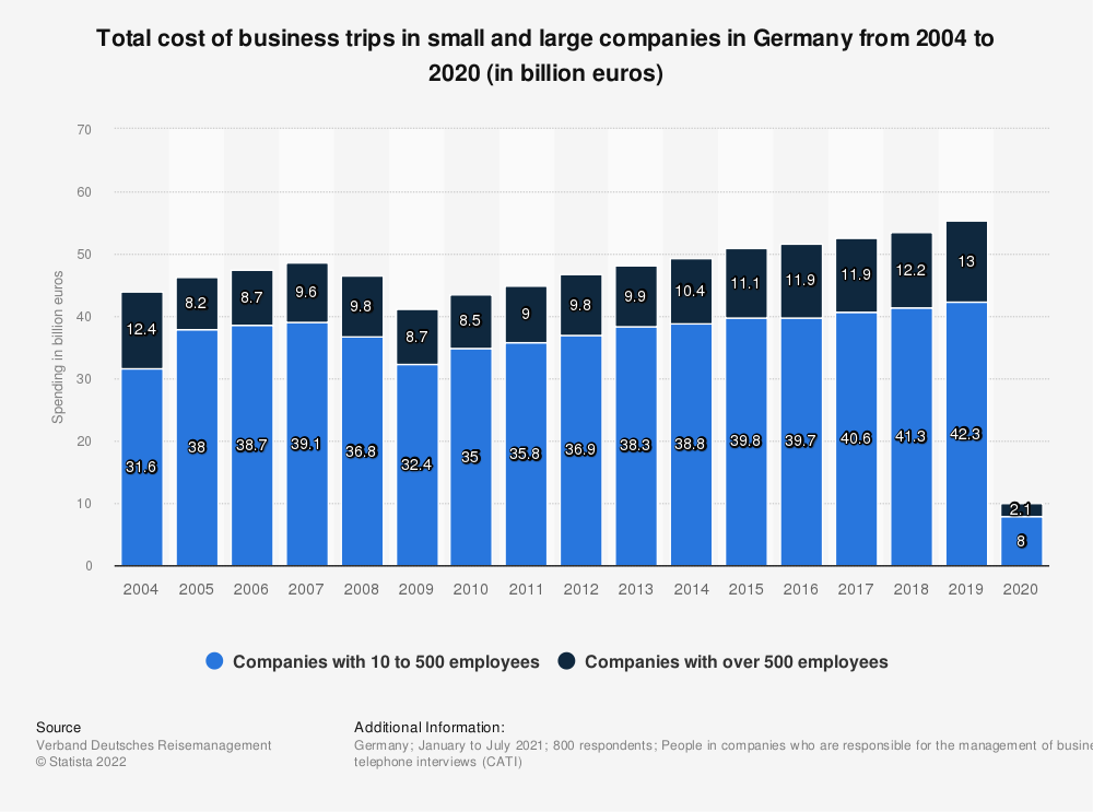 Statistic: Total cost of business trips in small and large companies in Germany from 2004 to 2019 (in billion euros) | Statista