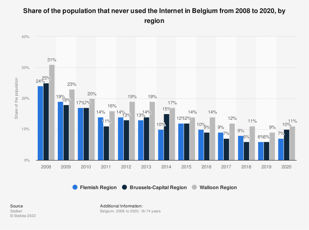 Statistic: Share of the population that never used the Internet in Belgium from 2008 to 2019, by region | Statista