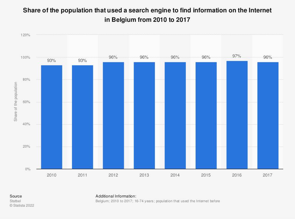 Statistic: Share of the population that used a search engine to find information on the Internet in Belgium from 2010 to 2017 | Statista