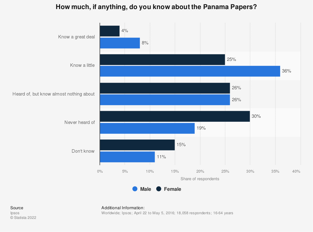 Statistic: How much, if anything, do you know about the Panama Papers? | Statista