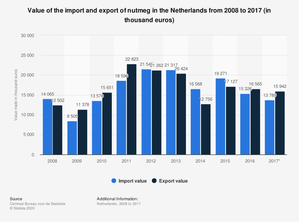 Statistic: Value of the import and export of nutmeg in the Netherlands from 2008 to 2017 (in thousand euros) | Statista