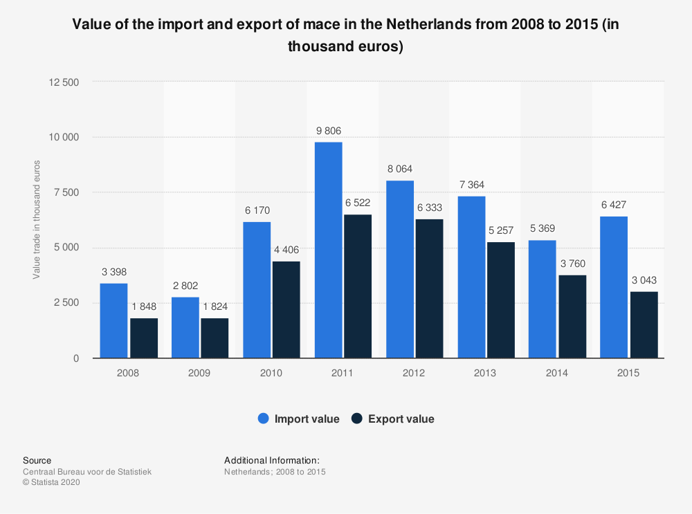 Statistic: Value of the import and export of mace in the Netherlands from 2008 to 2015 (in thousand euros) | Statista