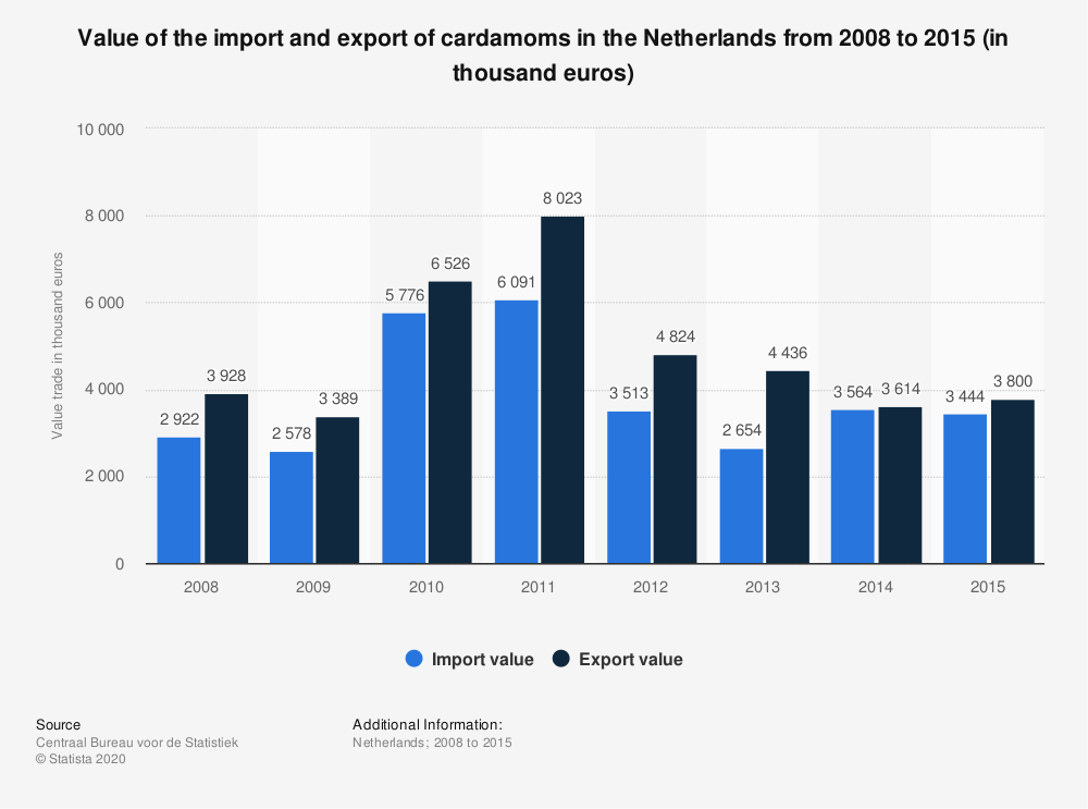 Statistic: Value of the import and export of cardamoms in the Netherlands from 2008 to 2015 (in thousand euros) | Statista