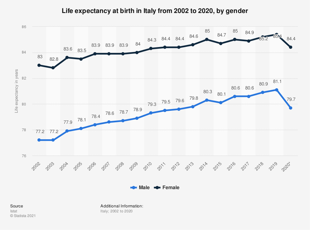 Statistic: Life expectancy at birth in Italy from 2002 to 2019, by gender | Statista
