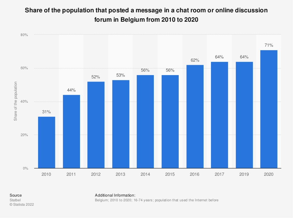 Statistic: Share of the population that posted a message in a chat room or online discussion forum in Belgium from 2010 to 2017 (f.e. social media websites like Facebook) | Statista