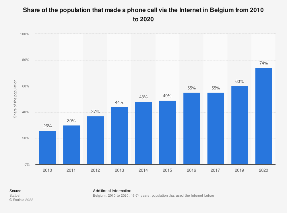 Statistic: Share of the population that made a phone call via the Internet in Belgium from 2010 to 2017* | Statista