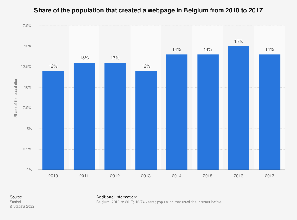 Statistic: Share of the population that created a webpage in Belgium from 2010 to 2017 | Statista
