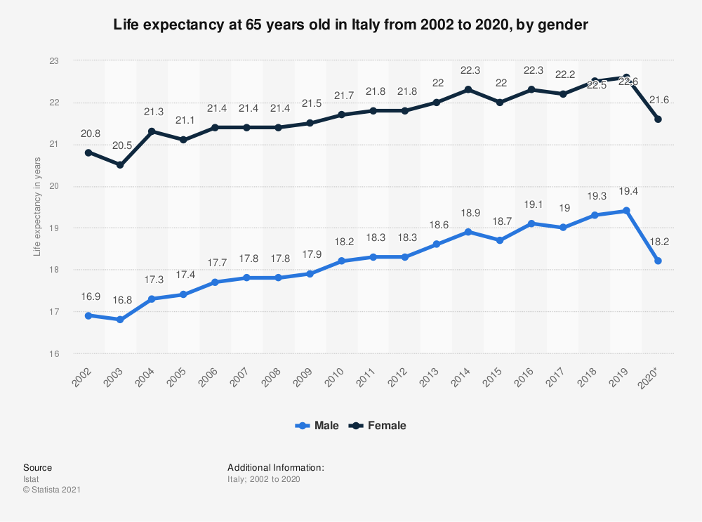 Statistic: Life expectancy at 65 years old in Italy from 2002 to 2019, by gender | Statista