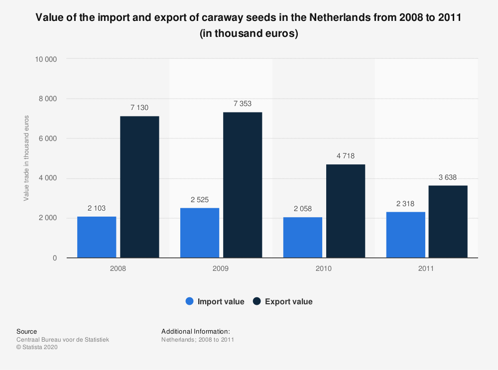 Statistic: Value of the import and export of caraway seeds in the Netherlands from 2008 to 2011 (in thousand euros) | Statista
