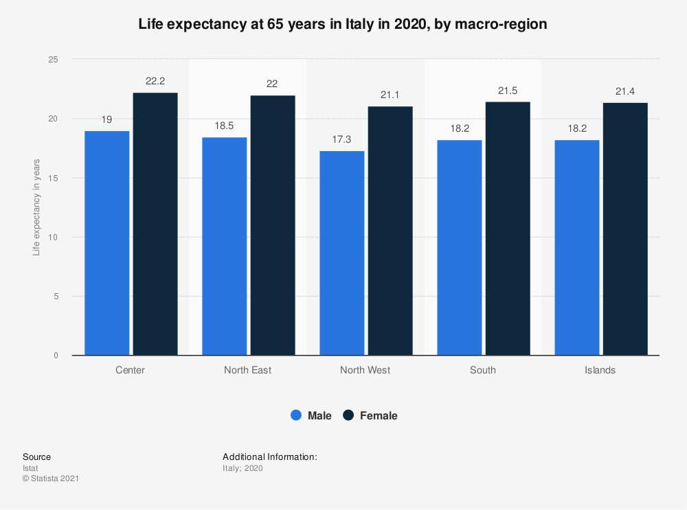 Statistic: Life expectancy at 65 years in Italy in 2019, by macro-region | Statista