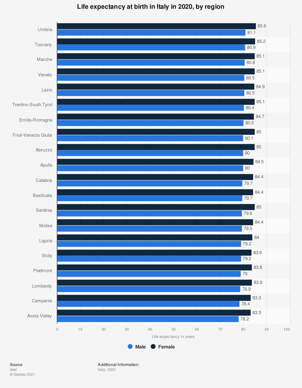 Statistic: Life expectancy at birth in Italy in 2019, by region | Statista