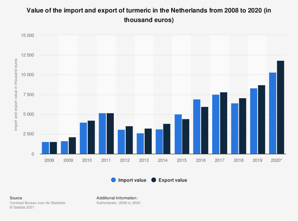 Statistic: Value of the import and export of turmeric in the Netherlands from 2008 to 2018 (in thousand euros) | Statista