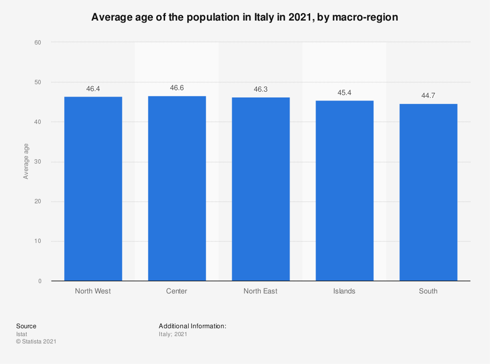 Statistic: Average age of the population in Italy in 2020, by macro-region | Statista