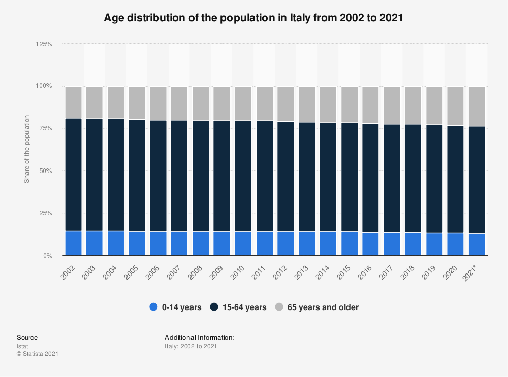 Statistic: Age distribution of the population in Italy from 2002 to 2020 | Statista