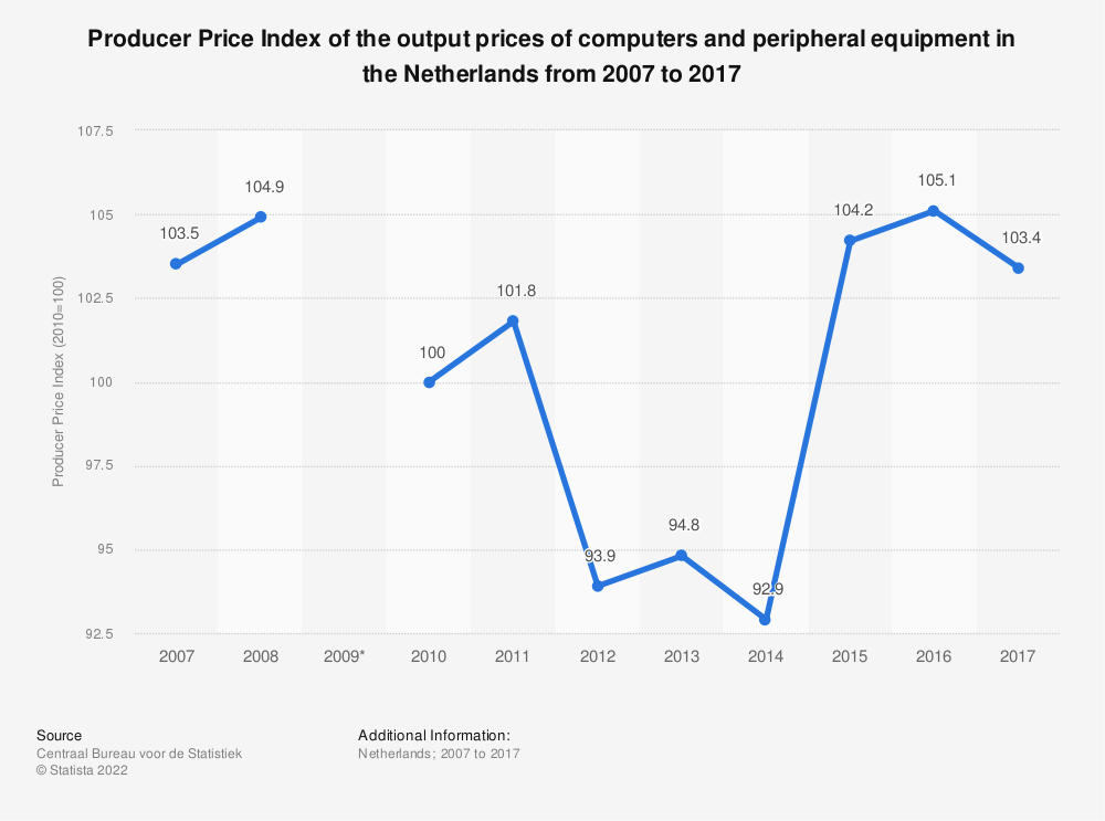 Statistic: Producer Price Index of the output prices of computers and peripheral equipment in the Netherlands from 2007 to 2017 | Statista