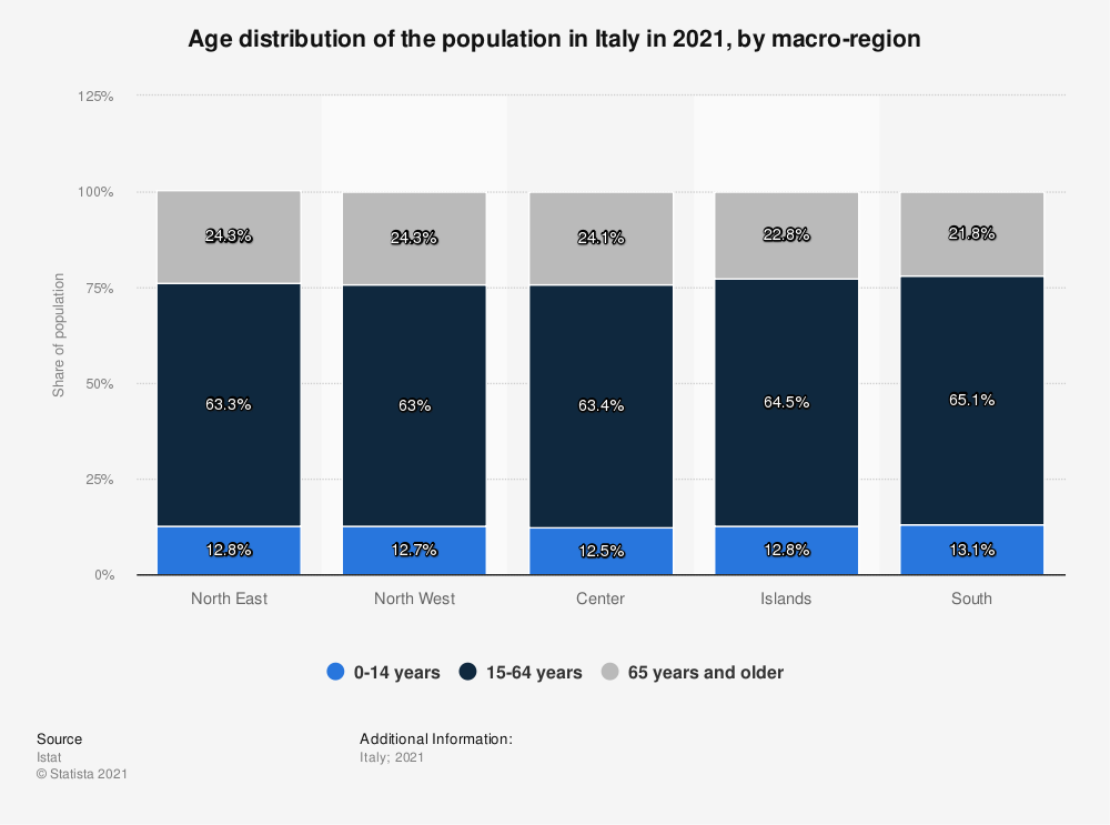 Statistic: Age distribution of the population in Italy in 2020, by macro-region | Statista