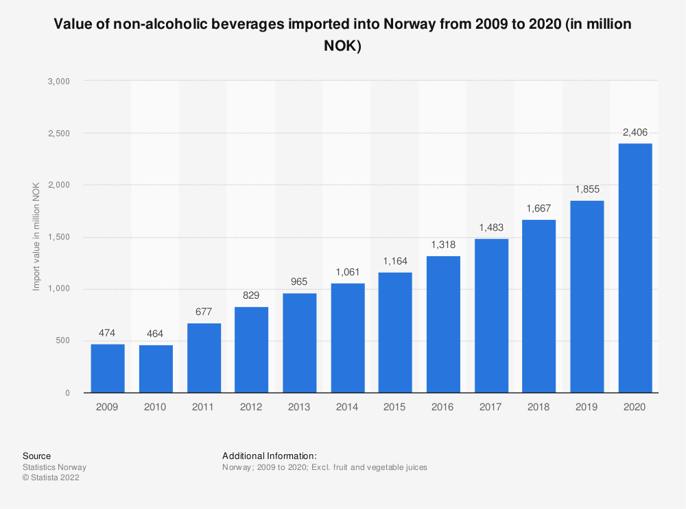 Statistic: Value of non-alcoholic beverages imported into Norway from 2009 to 2019 (in million NOK) | Statista