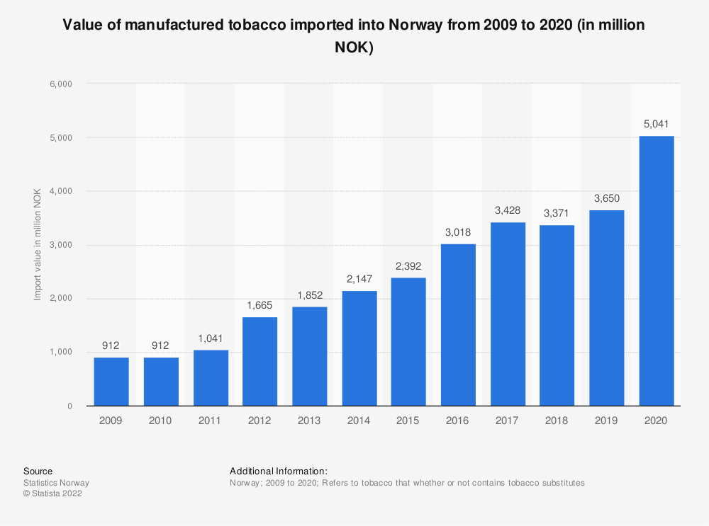 Statistic: Value of manufactured tobacco imported into Norway from 2009 to 2019 (in million NOK) | Statista