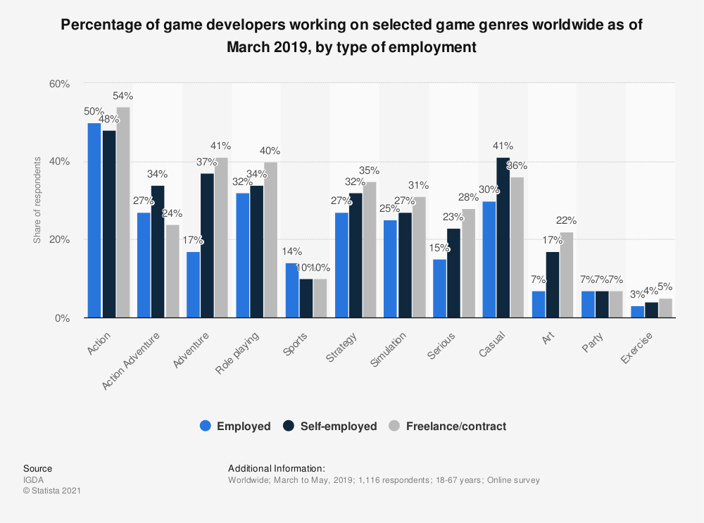 Statistic: Percentage of game developers working on selected game genres worldwide as of March 2019, by type of employment | Statista