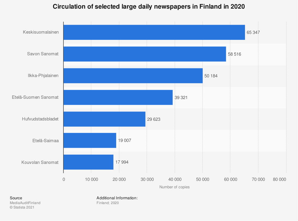 Statistic: Circulation of selected large daily newspapers in Finland in 2019 | Statista