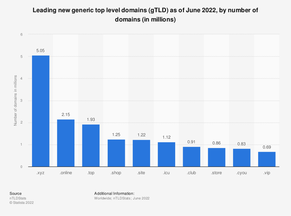 Statistic: Leading new generic top level domains (gTLD) as of October 2020, by number of domains (in millions) | Statista