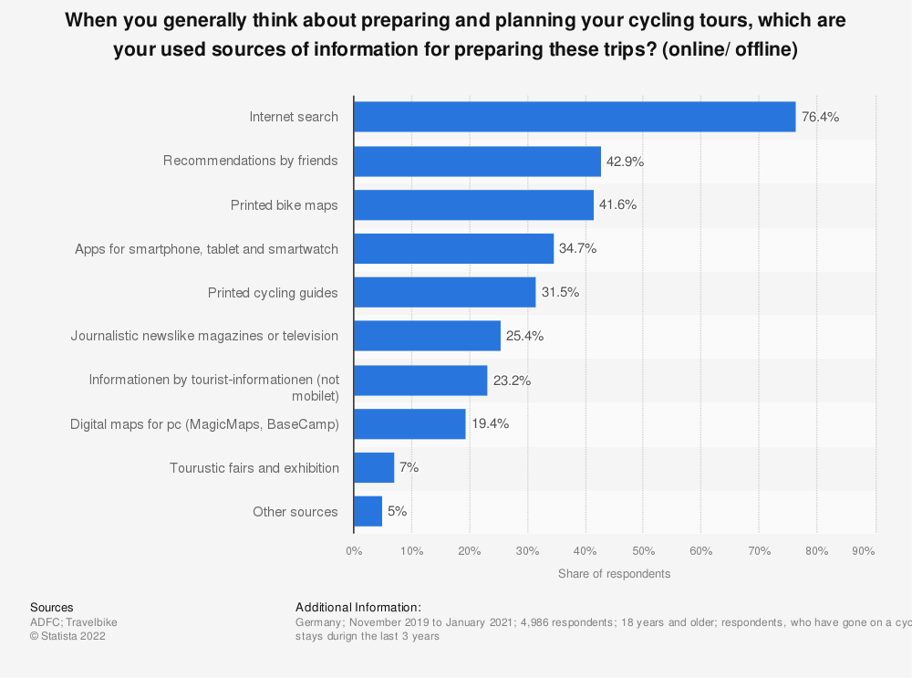 Statistic: When you generally think about preparing and planning your cycling tours, which are your used sources of information for preparing these trips? (online/ offline) | Statista