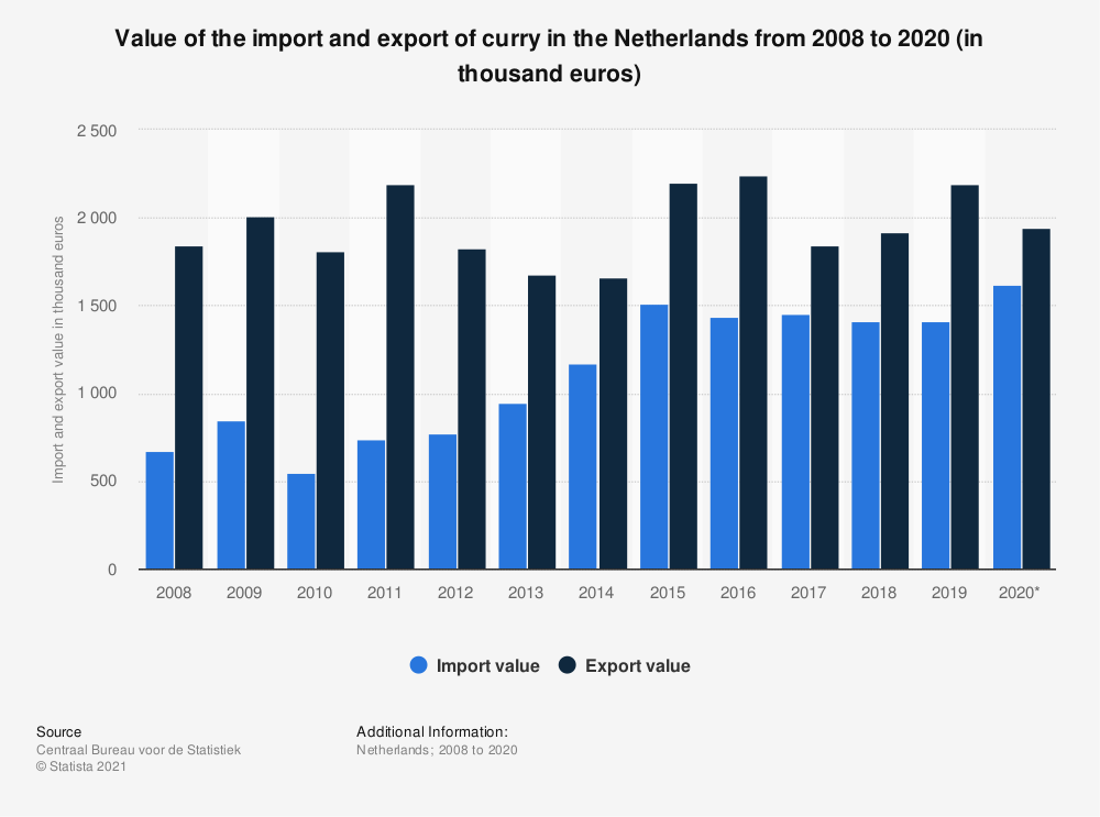 Statistic: Value of the import and export of curry in the Netherlands from 2008 to 2018 (in thousand euros) | Statista