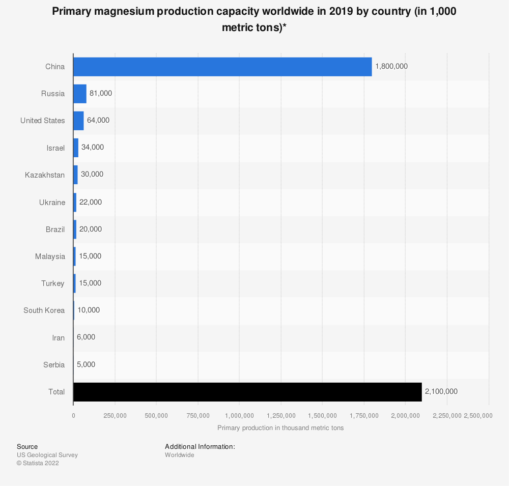 Statistic: Primary magnesium production capacity worldwide in 2018 by country (in 1,000 metric tons)*   Statista