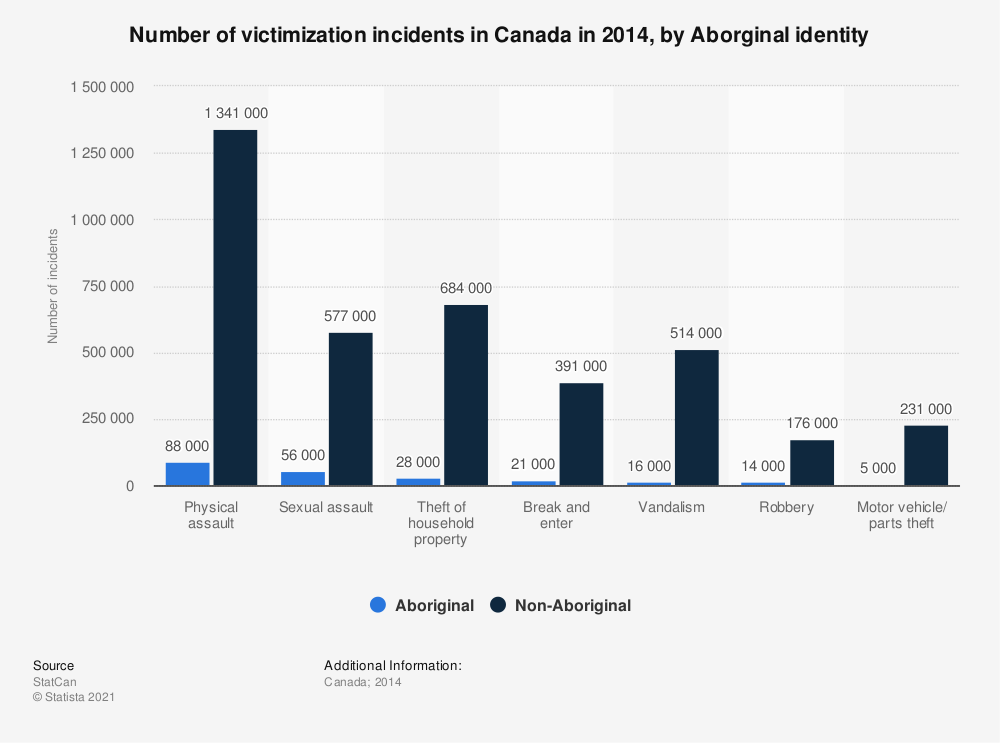 Statistic: Number of victimization incidents in Canada in 2014, by Aborginal identity | Statista