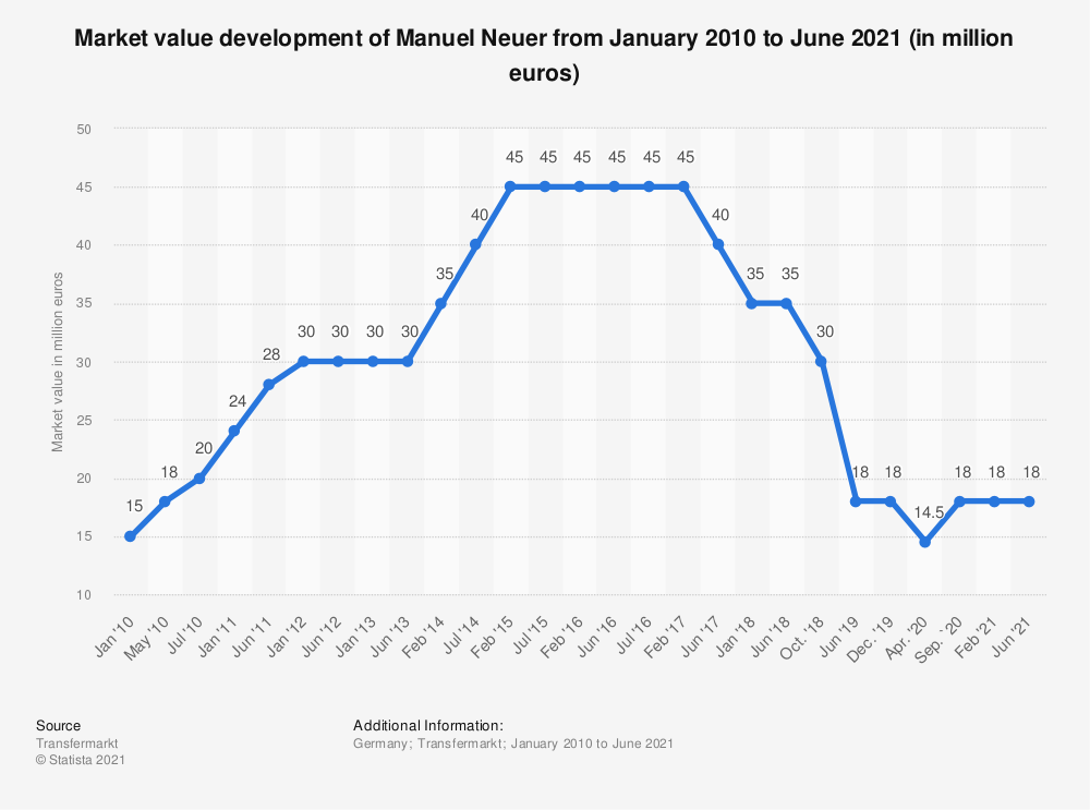 Statistic: Market value development of Manuel Neuer from January 2010 to September 2020 (in million euros) | Statista