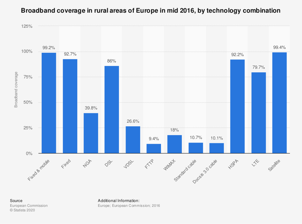 Statistic: Broadband coverage in rural areas of Europe in mid 2016, by technology combination | Statista