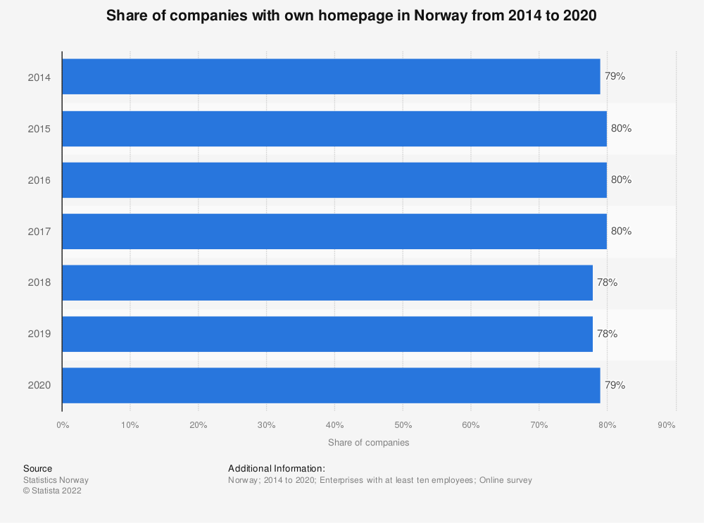 Statistic: Share of companies with own homepage in Norway from 2014 to 2018 | Statista