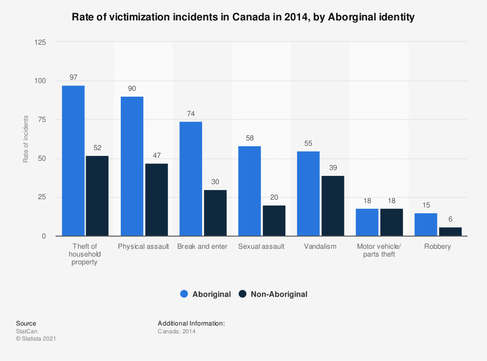 Statistic: Rate of victimization incidents in Canada in 2014, by Aborginal identity | Statista