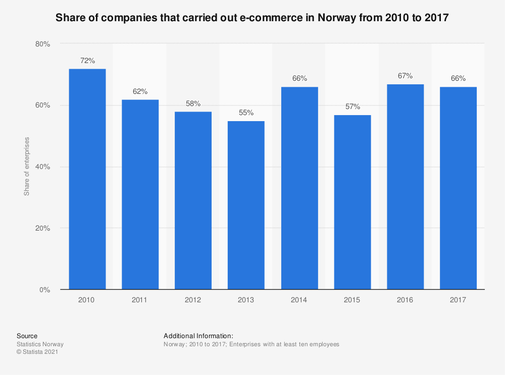 Statistic: Share of companies that carried out e-commerce in Norway from 2010 to 2017 | Statista