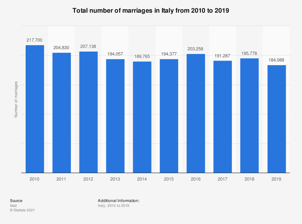 Statistic: Total number of marriages in Italy from 2010 to 2019 | Statista