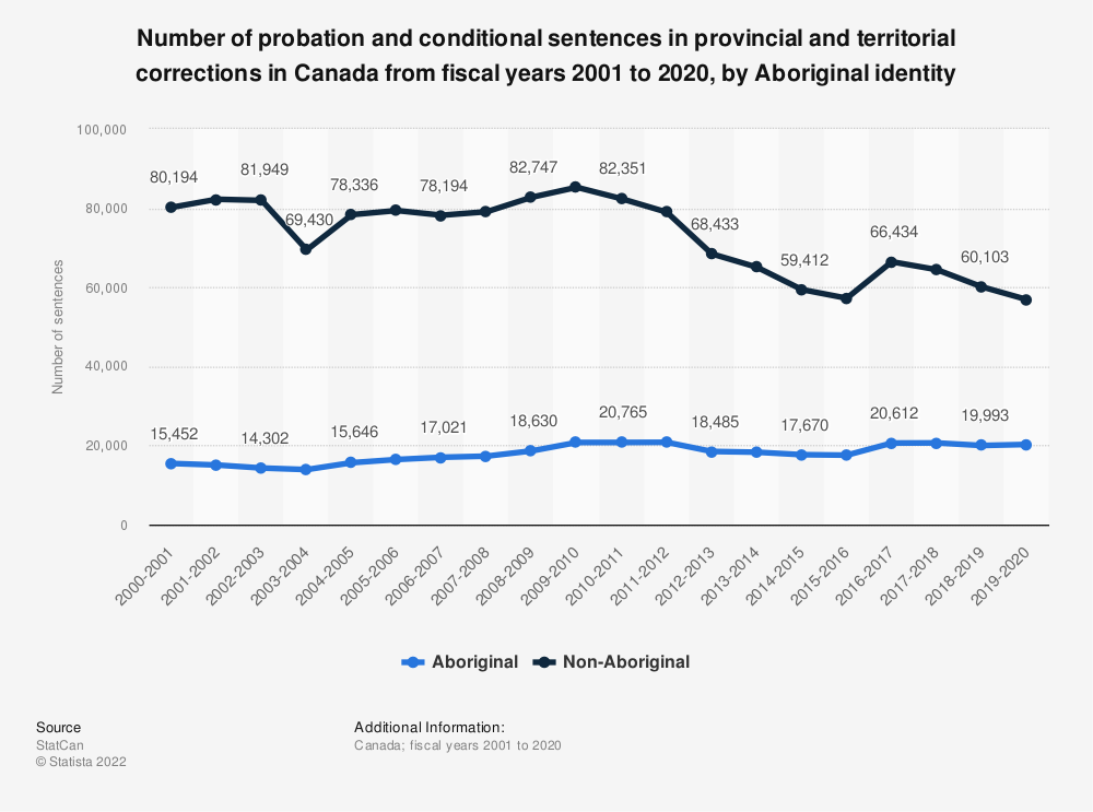 Statistic: Number of probation and conditional sentences in provincial and territorial corrections in Canada from fiscal years 2001 to 2018, by Aboriginal identity | Statista