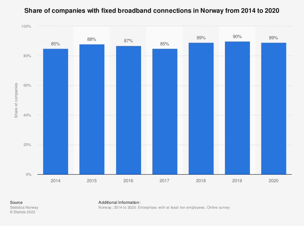 Statistic: Share of companies with fixed broadband connections in Norway from 2014 to 2018 | Statista