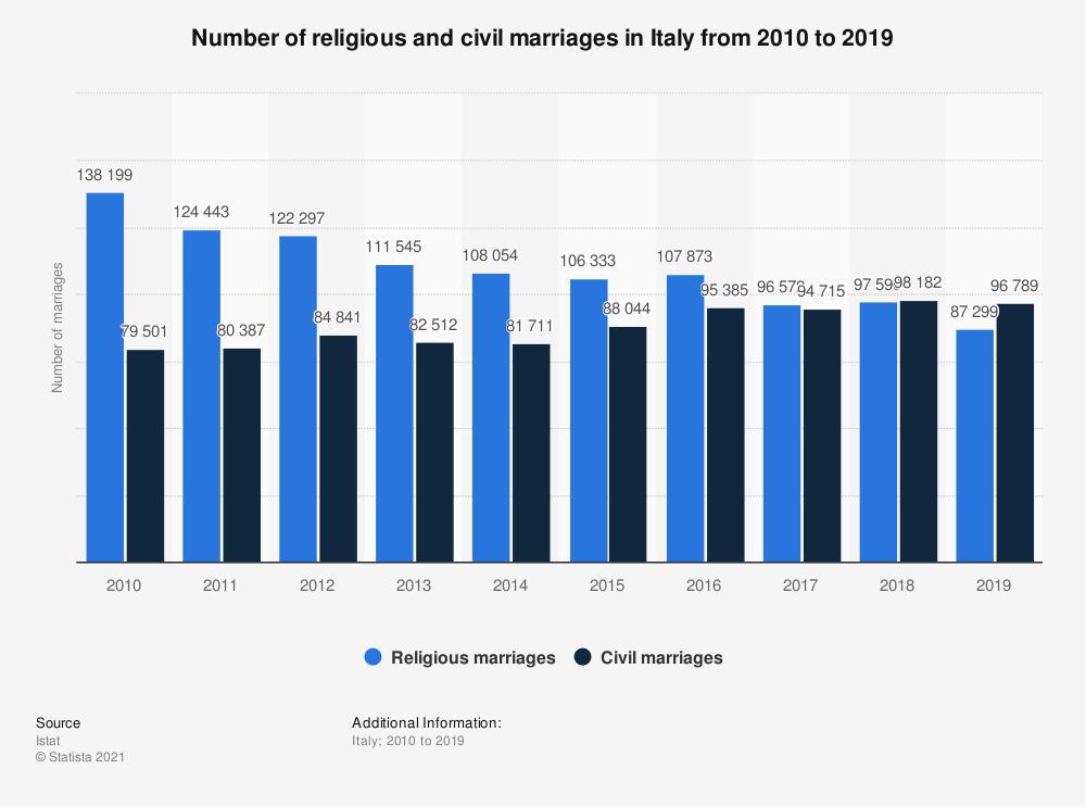 Statistic: Number of religious and civil marriages in Italy from 2010 to 2019 | Statista